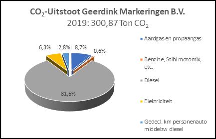 Afbeelding CO2-uitstoot Geerdink markeringen 2019 nieuw 3